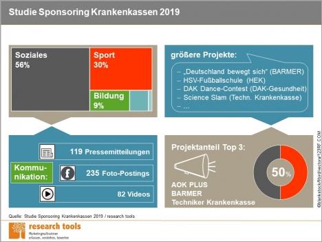 Ein Großteil der Sponsoringaktivitäten entfällt auf Gesundheitsprojekte wie Gesundheitspartnerschaften, Präventionsprojekte und Selbsthilfegruppen (Grafik: Research Tools)